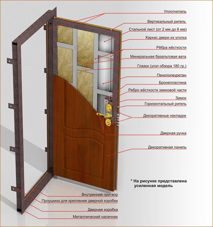 Установка железной двери в каркасном доме своими руками